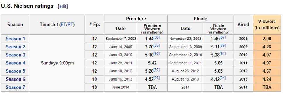 Nielsen Ratings USA